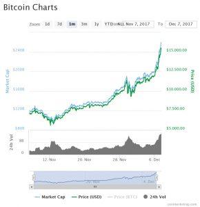 Bitcoin 1 Aylık Değerler
