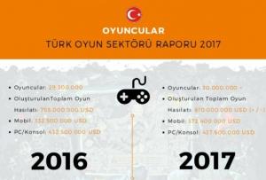 Türk Mobil Oyun Sektörü