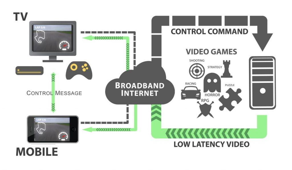 Cloud Gaming (Bulut Oyun) nedir nasıl çalışır